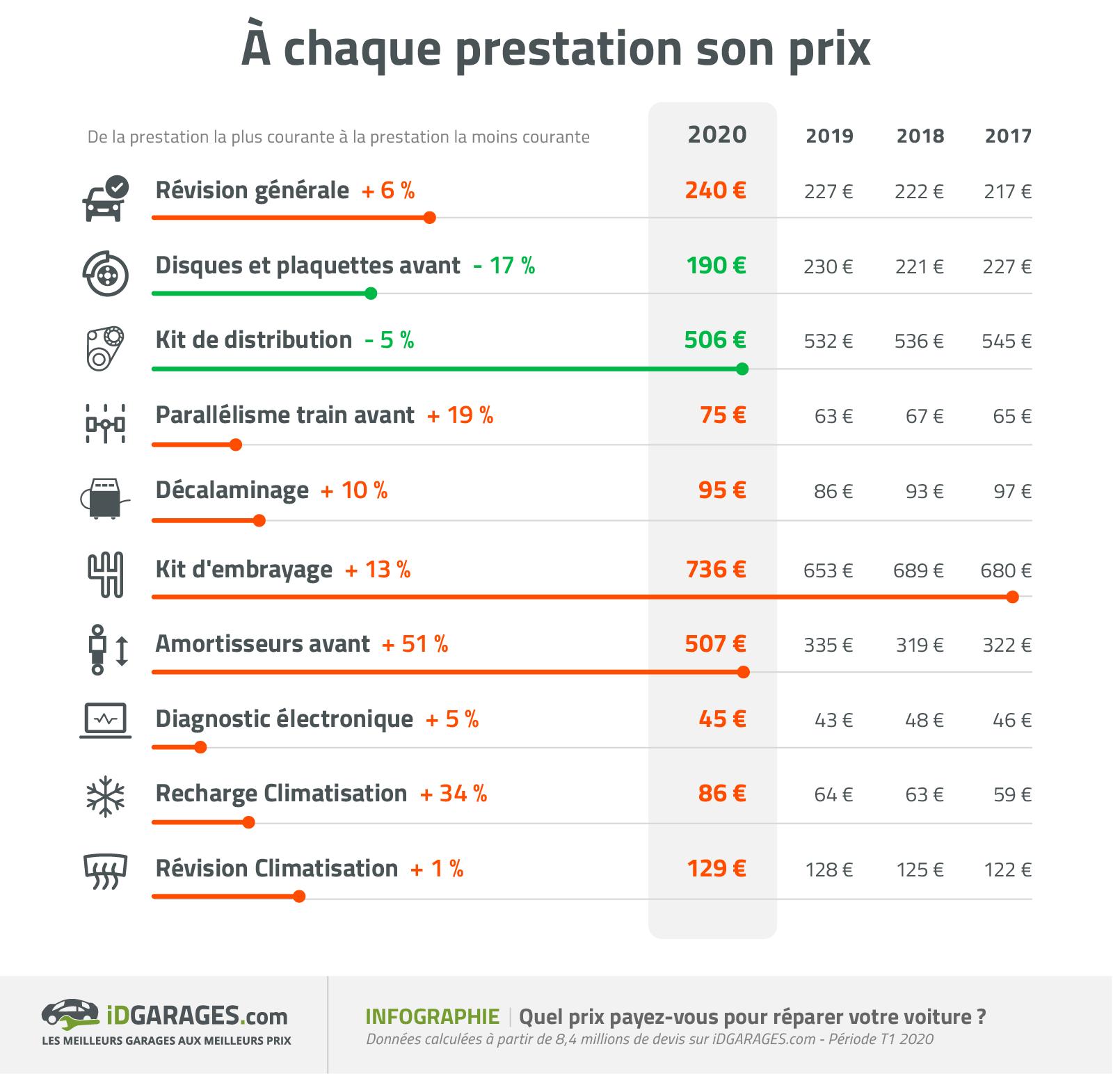 evolution prix entretien auto
