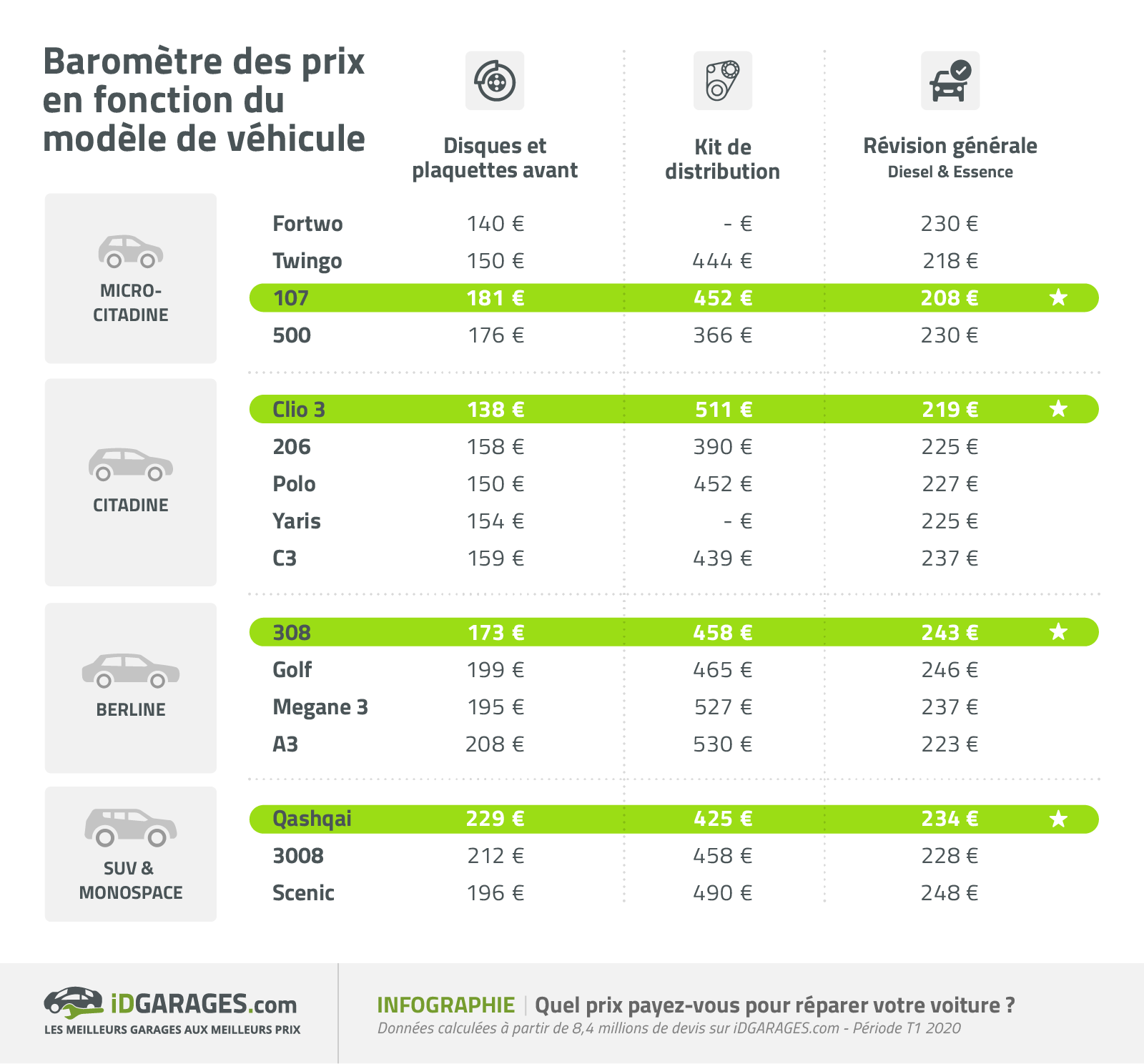 comparatif voitures prix entretien auto