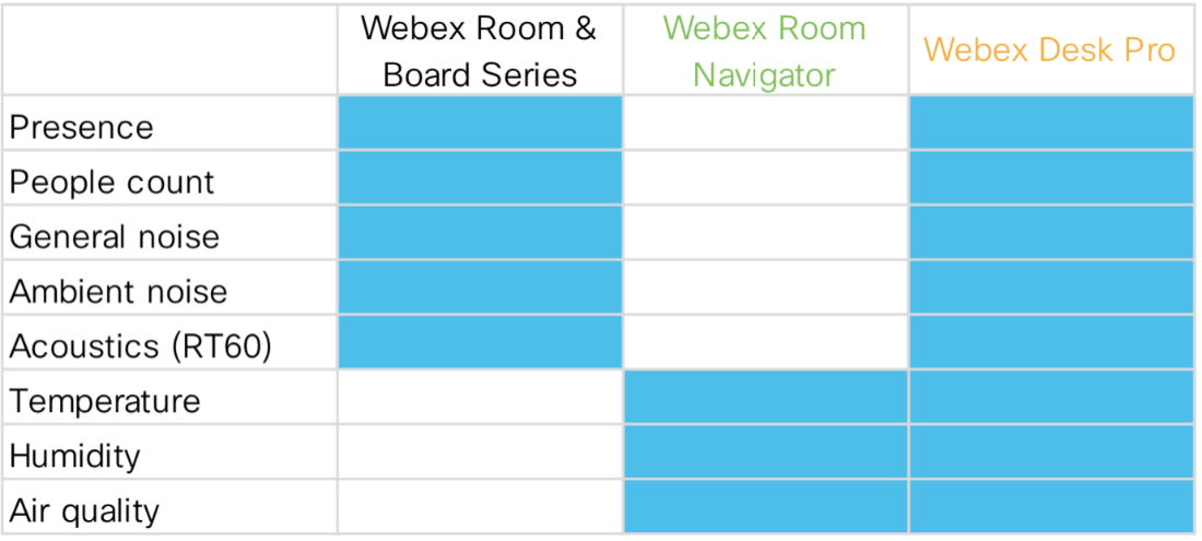 Sensing capabilities supported in Webex Devices