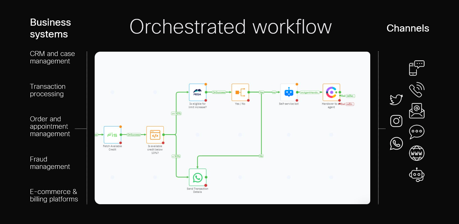 Webex Contact Center Workflow Orchestration