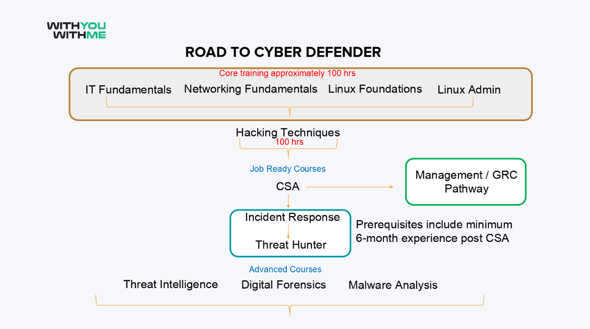 Welcome To The Cyber Defender Pathway