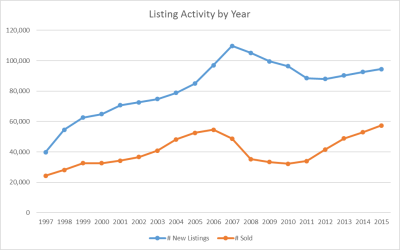 Total Listing Activity by Year