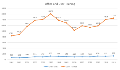 Total User and Office Training