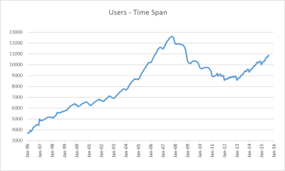 Total User Count by Year
