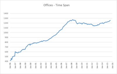 Total Office Count by Year