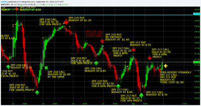 Swing Trading the S&P 500 Using Weekly SPY Options