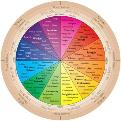 Handserenity Colour Wheel