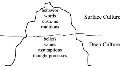 Systems Thinking for Business