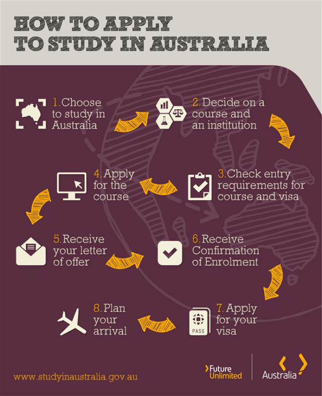 Aplicar a visa australiana Link House