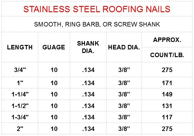 Stainless Steel Roof Nail Size Chart