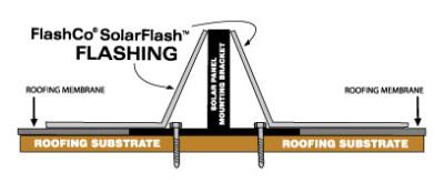 Solar Lead Flashing
