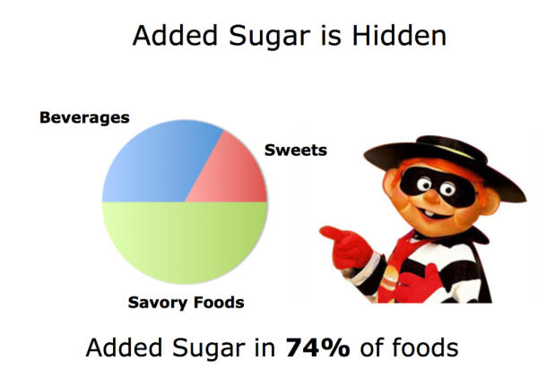 The Repository of Added Sugar Names