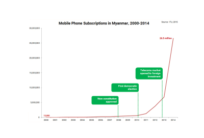 Mobile Phone Subscriptions in Myanmar