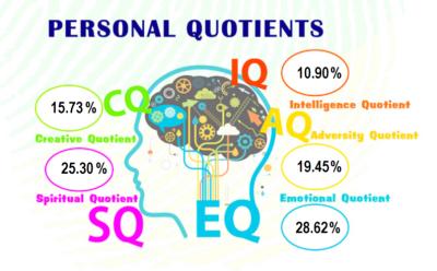 Personal Quotients
