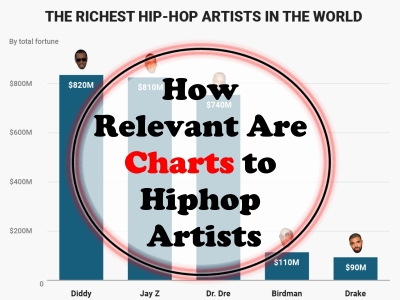How Relevant Are Charts to Hiphop Artists? - SkillMusicSA