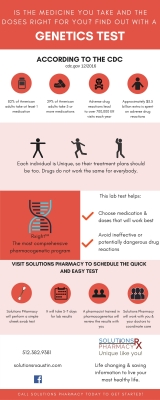 Do You Know What Medications Are Safe or Best For Your Body?