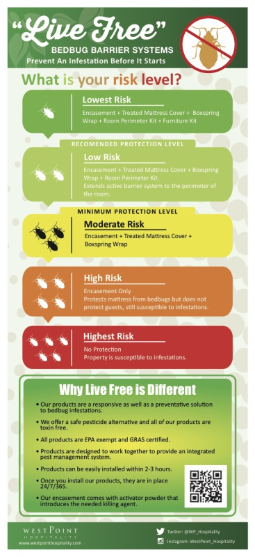 Live Free Bed Bug Protection Levels