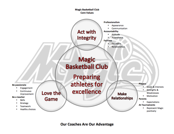 Coaching and Caring: What Sets Magic Basketball Apart