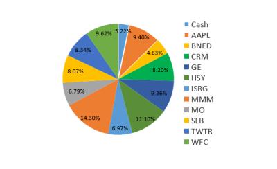 Current Portfolio Holdings XLF TWTR BNED Cash