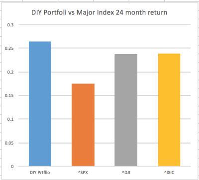 Do-It-Yourself Portfolio 2 Years Review
