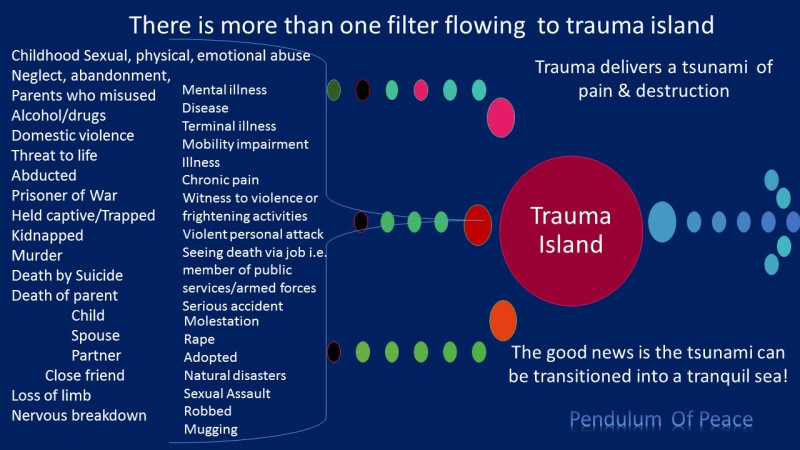 Trauma Susan Stubbings