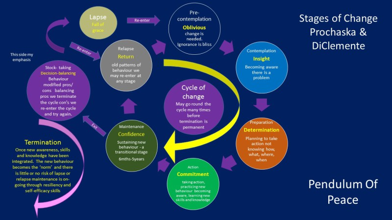 Cycle of Change - Susan Stbbings