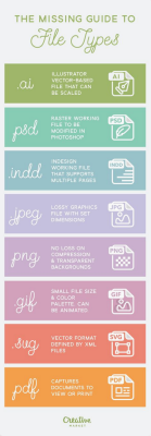 Guide to file types from creative market