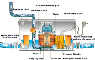 Saniflo Unit working diagram