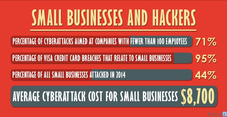 The Next Target For Cyber Attacks: Small Businesses