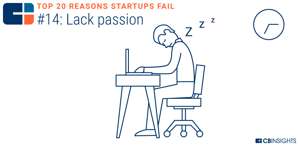 Top 20 Causes for New Startups to Fail