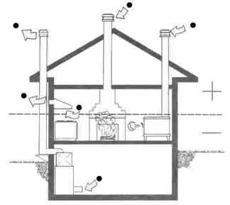 Troubleshooting Chimney Problems Low Air Pressure