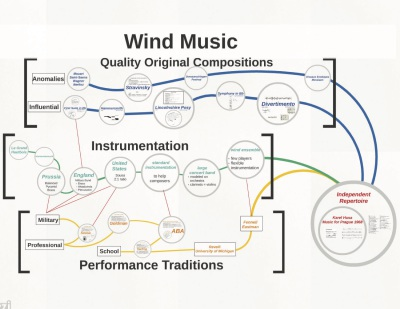 Development of Wind Repertoire
