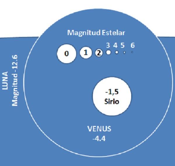 Magnitud astronómica comparada: Luna, Venus, Sirio y estrellas de magnitud 0 a 6