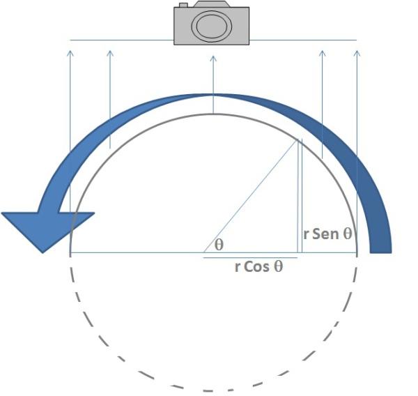 Cálculo de exposición límite por rotación planetaria