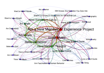 You are what you talk about: social website posts reveal your truth