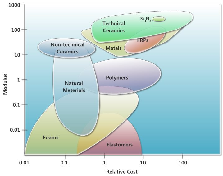 chart of materials organised cost vs modulus stiffness elastic