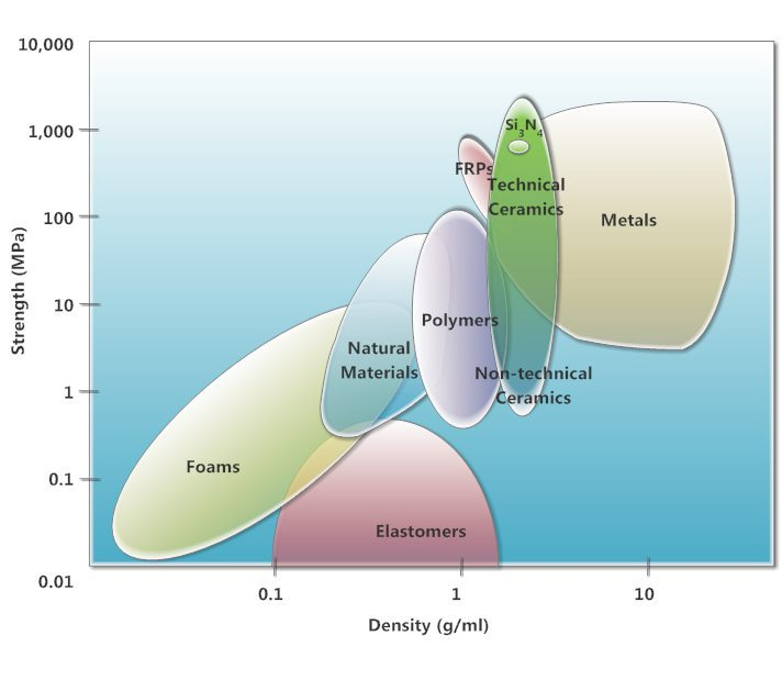 chart of materials organised density vs strength UTS specific strength