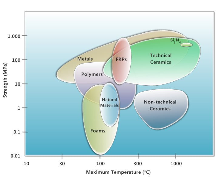chart of materials organised max operating temperature vs strength UTS