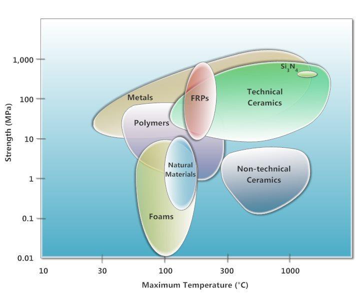 chart of materials organised max operating temperature vs strength