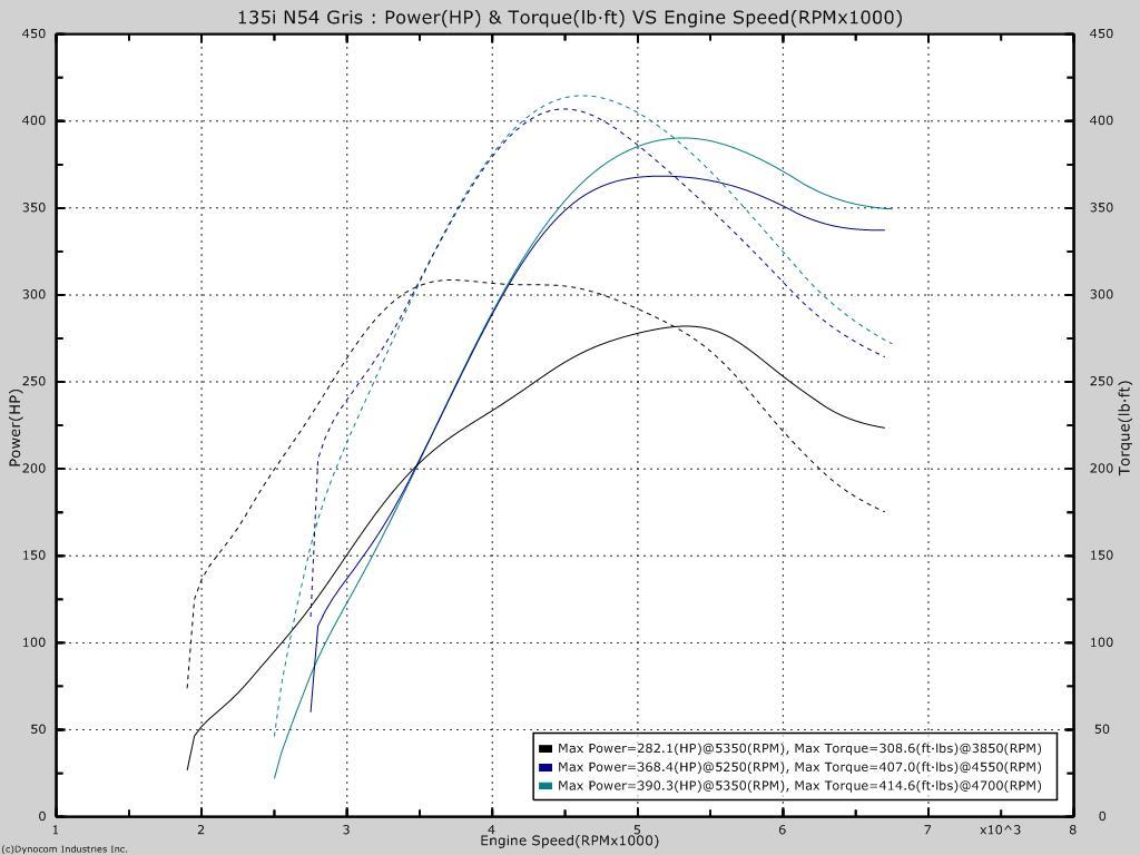 BMW Ecuprogram