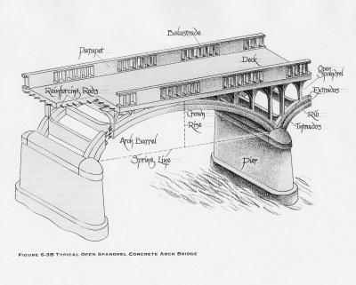 open spandrel bridge