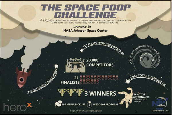 "NASA's ""Space Poop"" HeroX Challenge Breaks Crowdsourcing Competition Records"