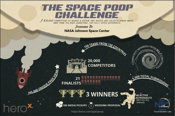"NASA's ""Space Poop"" HeroX Challenge Breaks Crowdsourcing Competition Records"
