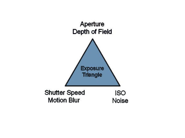 the elements of exposure triangle
