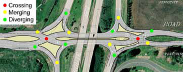 Diverging Diamond Interchange Berks County, Traffic Engineering