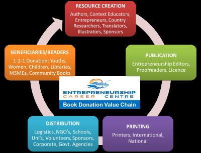 ECC Book Donation Framework
