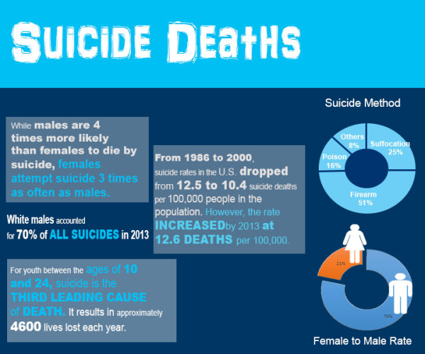 Creative Project: Suicide Infographic