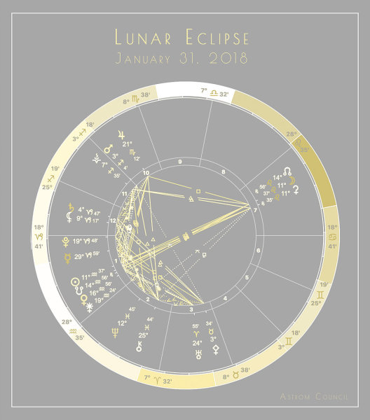 New Moon in Leo with Partial Solar Eclipse - Internal Activations