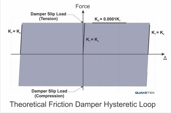 Friction Damper Hysteretic Loop