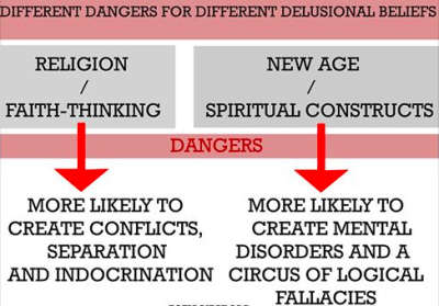 ANALOGIES BETWEEN RELIGION AND ''NEW AGE'': SAME BROTH, DIFFERENT DANGERS
